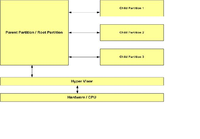 Introduction to hyper v windows architecture for Hyper v architecture diagram